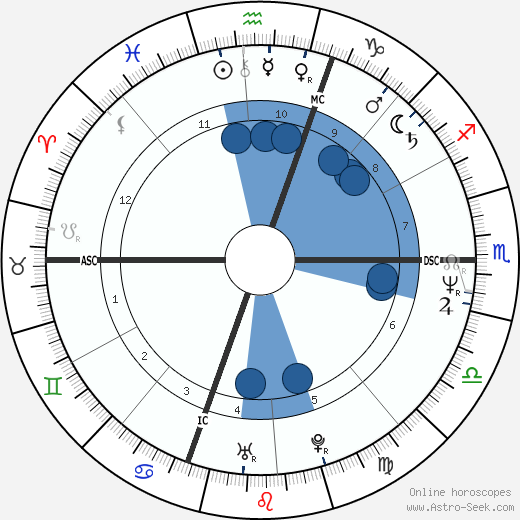Marc Emery wikipedia, horoscope, astrology, instagram