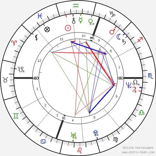 Марк Эмери Marc Emery день рождения гороскоп, Marc Emery Натальная карта онлайн