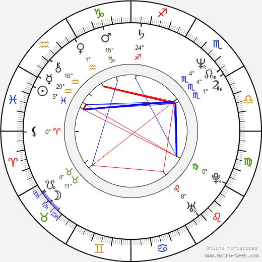 Mark Moses birth chart, biography, wikipedia 2020, 2021