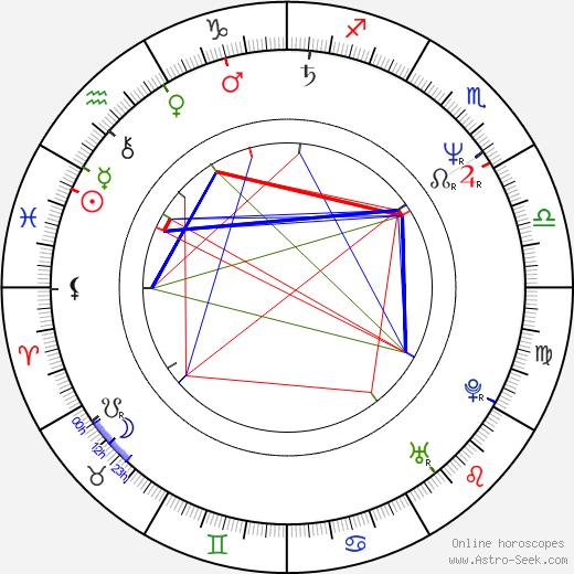 Mark Moses birth chart, Mark Moses astro natal horoscope, astrology