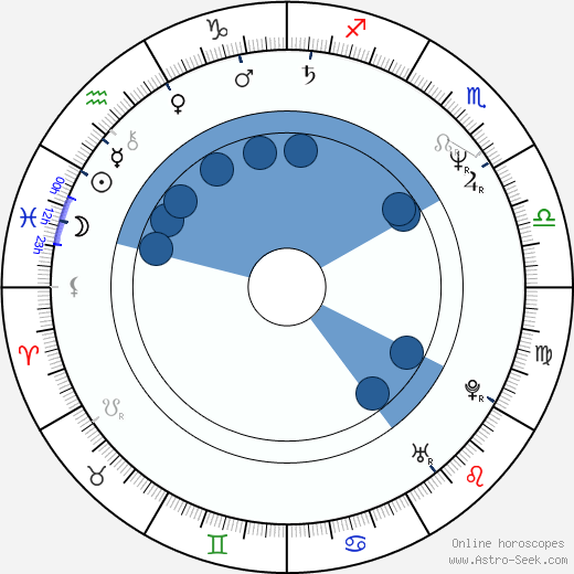 Martin Hewitt wikipedia, horoscope, astrology, instagram
