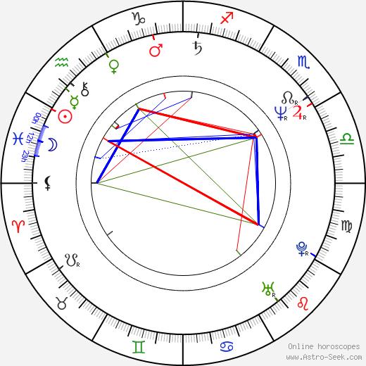 Martin Hewitt astro natal birth chart, Martin Hewitt horoscope, astrology
