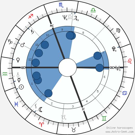 Mary Chapin Carpenter wikipedia, horoscope, astrology, instagram