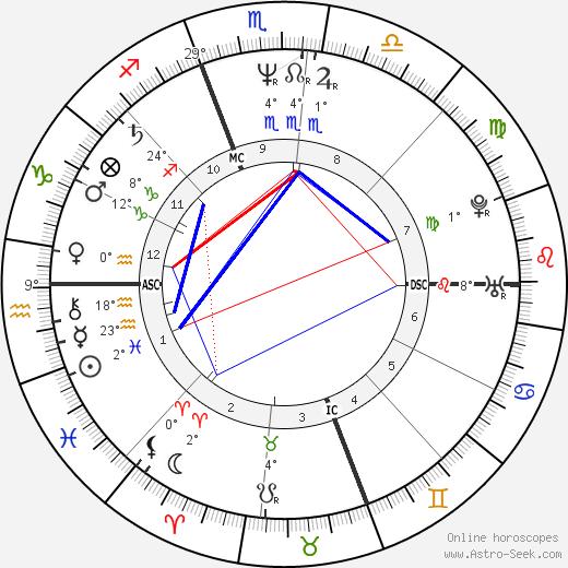 Mary Chapin Carpenter birth chart, biography, wikipedia 2019, 2020
