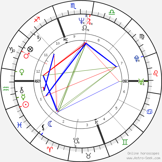 Mary Chapin Carpenter astro natal birth chart, Mary Chapin Carpenter horoscope, astrology