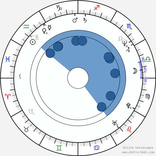 Michael Rogers wikipedia, horoscope, astrology, instagram