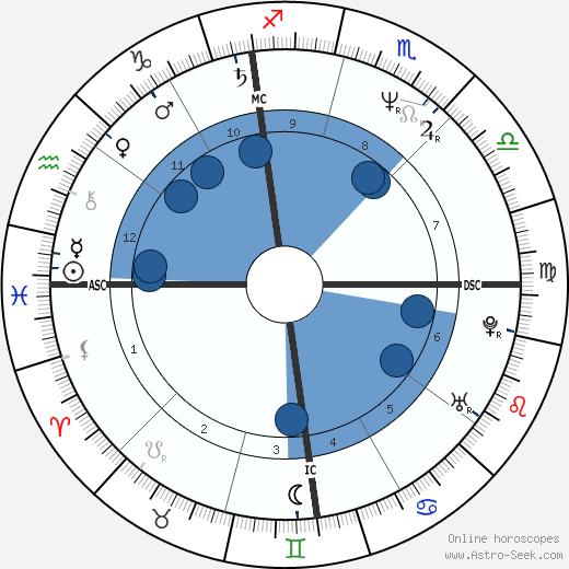 Nancy Spungen wikipedia, horoscope, astrology, instagram