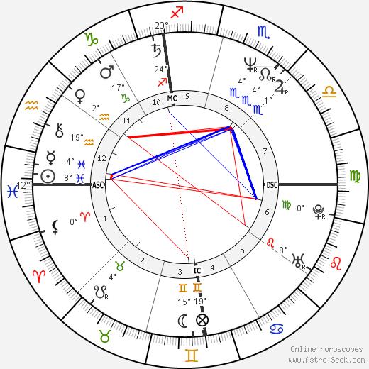 Nancy Spungen tema natale, biography, Biografia da Wikipedia 2020, 2021