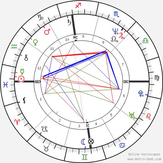 Nancy Spungen tema natale, oroscopo, Nancy Spungen oroscopi gratuiti, astrologia