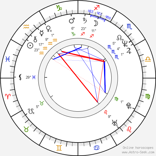 Pavel Majkus birth chart, biography, wikipedia 2018, 2019