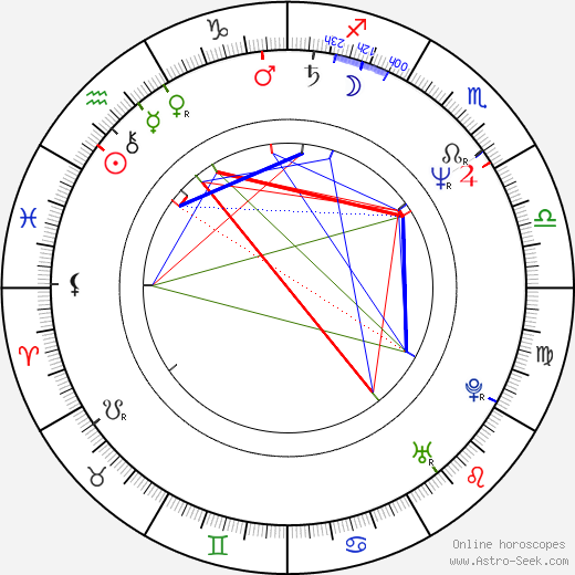 Pavel Majkus astro natal birth chart, Pavel Majkus horoscope, astrology