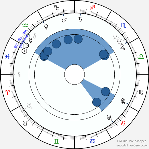 Peter Kremer wikipedia, horoscope, astrology, instagram