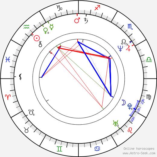 Rudi Dolezal день рождения гороскоп, Rudi Dolezal Натальная карта онлайн