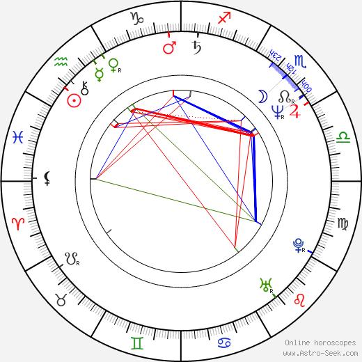 Rupert Vansittart день рождения гороскоп, Rupert Vansittart Натальная карта онлайн