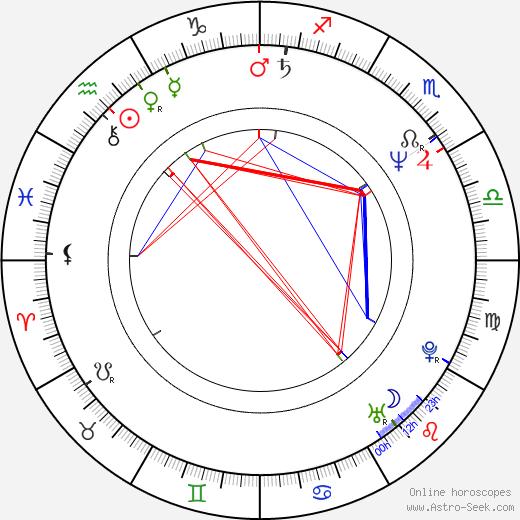 Saburó Tokitó birth chart, Saburó Tokitó astro natal horoscope, astrology
