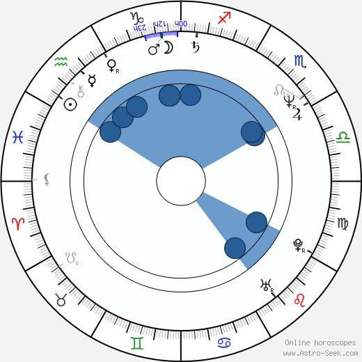 Stefano Masciarelli wikipedia, horoscope, astrology, instagram