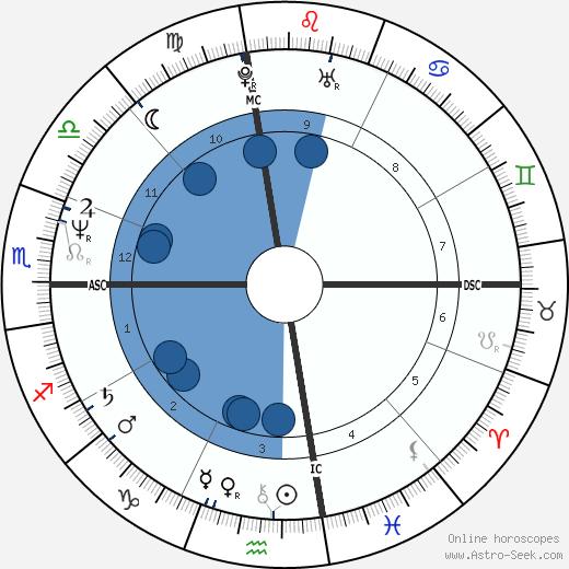 Terry Carlton wikipedia, horoscope, astrology, instagram