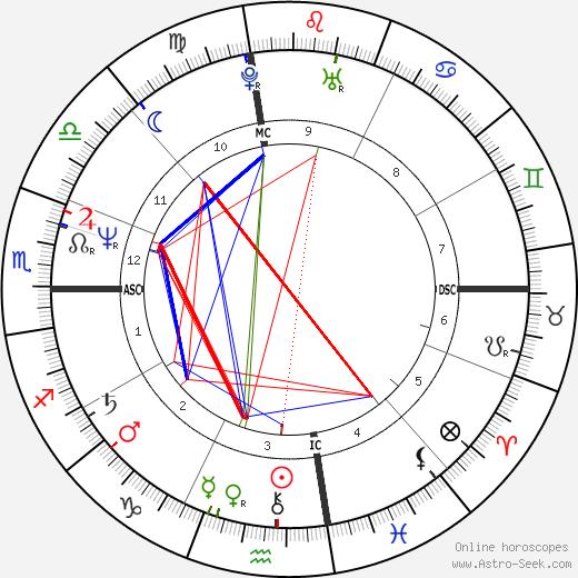 Terry Carlton день рождения гороскоп, Terry Carlton Натальная карта онлайн