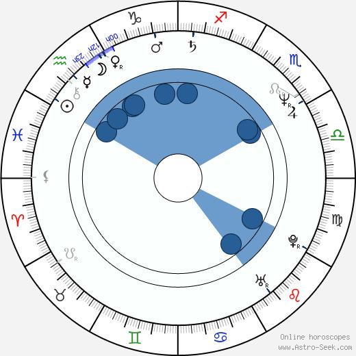 Xavier Berraondo wikipedia, horoscope, astrology, instagram