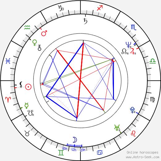 Эдриан Роулинс Adrian Rawlins день рождения гороскоп, Adrian Rawlins Натальная карта онлайн