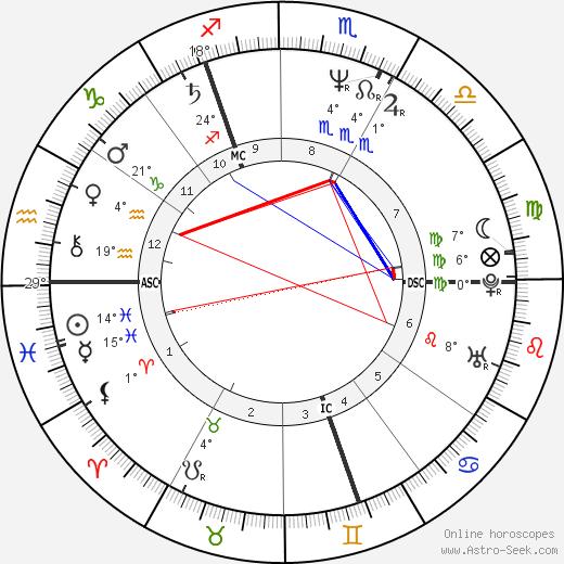 Andy Gibb birth chart, biography, wikipedia 2019, 2020