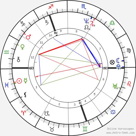 Andy Gibb birth chart, Andy Gibb astro natal horoscope, astrology