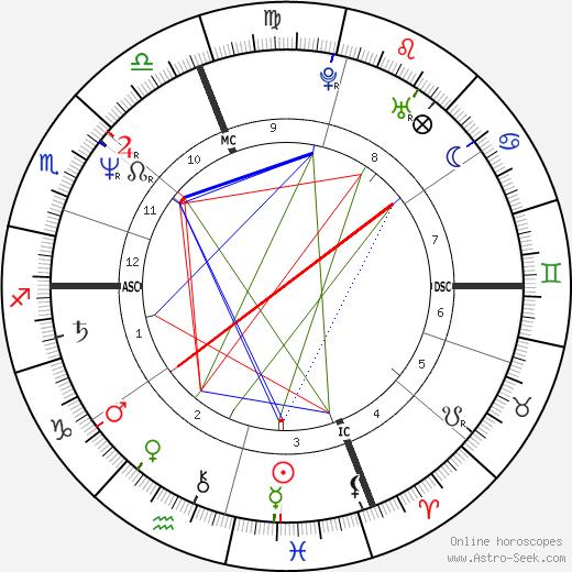Bernard Bonsignour день рождения гороскоп, Bernard Bonsignour Натальная карта онлайн