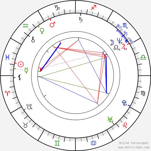 Birgit Doll astro natal birth chart, Birgit Doll horoscope, astrology