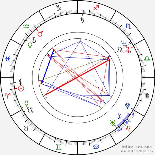 Bohumil Klepl astro natal birth chart, Bohumil Klepl horoscope, astrology