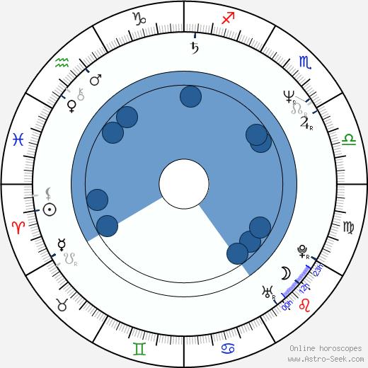 Craig Hosking wikipedia, horoscope, astrology, instagram