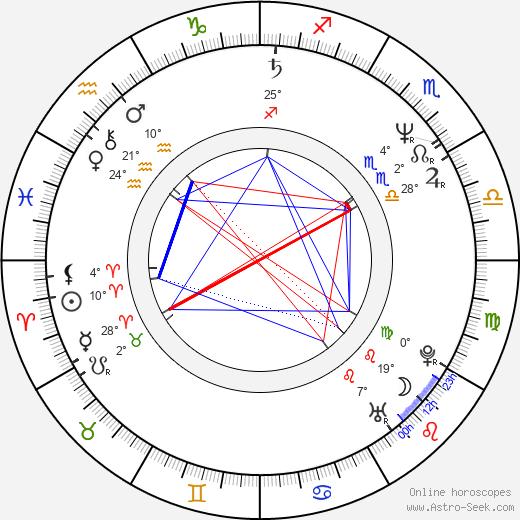 Craig Hosking birth chart, biography, wikipedia 2020, 2021
