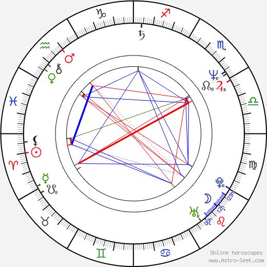 Craig Hosking birth chart, Craig Hosking astro natal horoscope, astrology