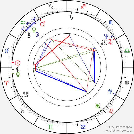 Dana Batulková день рождения гороскоп, Dana Batulková Натальная карта онлайн