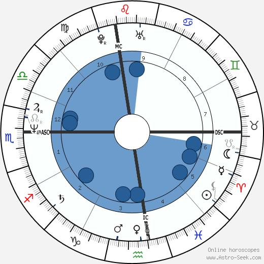 Daniel E. Lorey wikipedia, horoscope, astrology, instagram