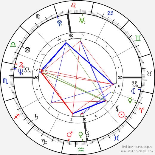 Daniel E. Lorey день рождения гороскоп, Daniel E. Lorey Натальная карта онлайн