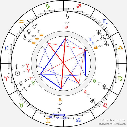 Dr. Melissa Caudle birth chart, biography, wikipedia 2019, 2020