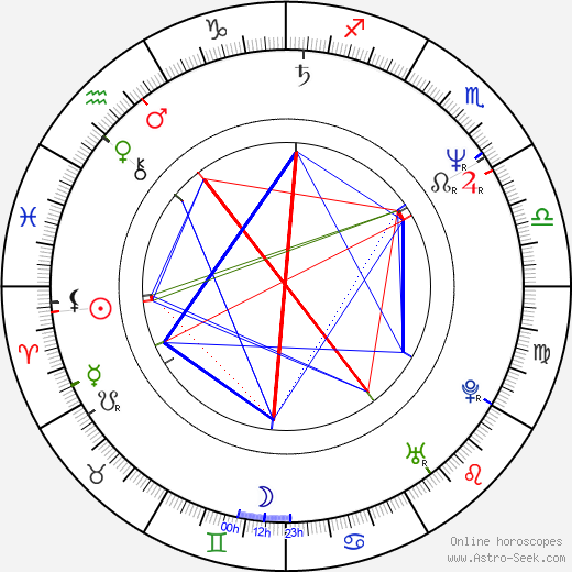 Dr. Melissa Caudle birth chart, Dr. Melissa Caudle astro natal horoscope, astrology