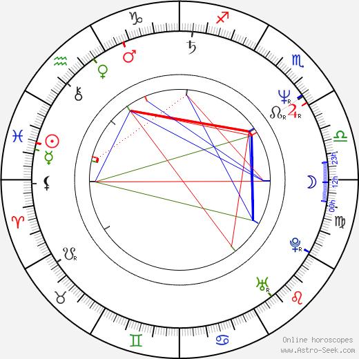 Eddie Deezen birth chart, Eddie Deezen astro natal horoscope, astrology