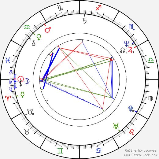 Edson Celulari birth chart, Edson Celulari astro natal horoscope, astrology