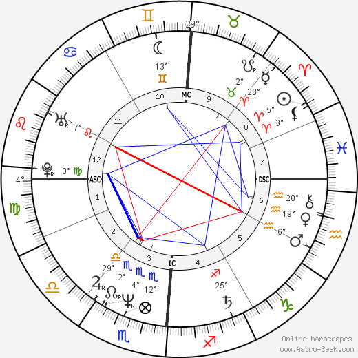 Elio De Angelis birth chart, biography, wikipedia 2018, 2019
