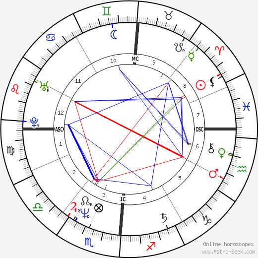 Elio De Angelis astro natal birth chart, Elio De Angelis horoscope, astrology