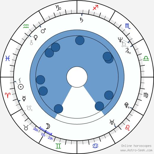 Emil Hakl wikipedia, horoscope, astrology, instagram