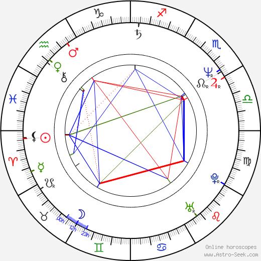 Emil Hakl birth chart, Emil Hakl astro natal horoscope, astrology