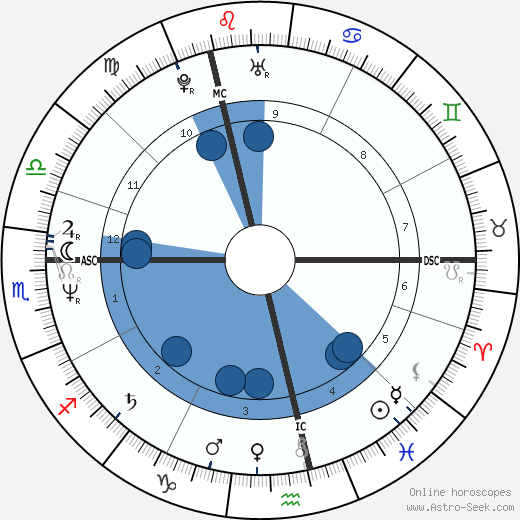 Gary Numan wikipedia, horoscope, astrology, instagram