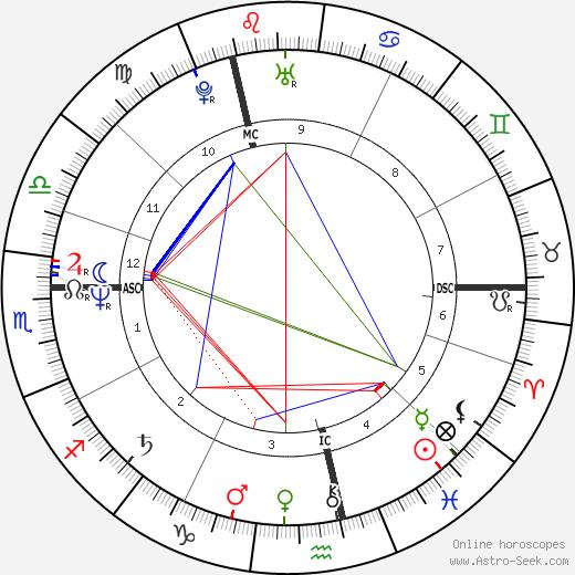 Gary Numan birth chart, Gary Numan astro natal horoscope, astrology