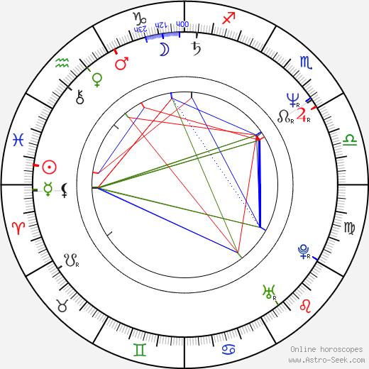 Guillermo Arriaga astro natal birth chart, Guillermo Arriaga horoscope, astrology