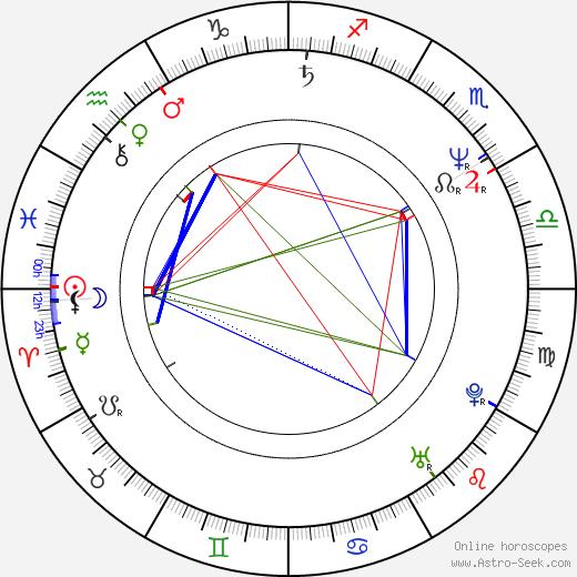 Holly Hunter birth chart, Holly Hunter astro natal horoscope, astrology