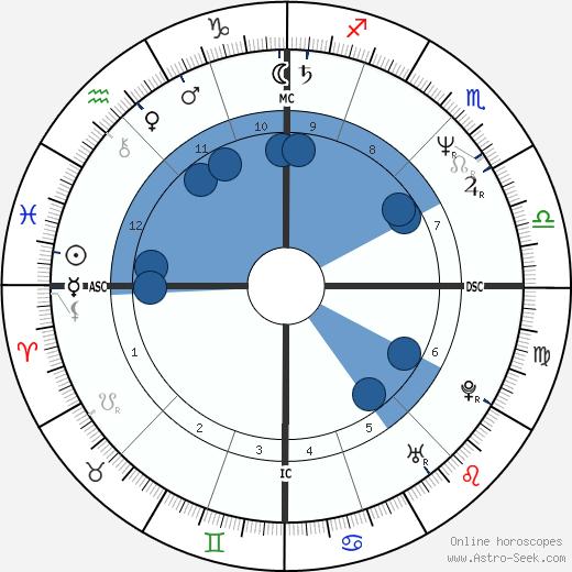 Isabelle Biro wikipedia, horoscope, astrology, instagram