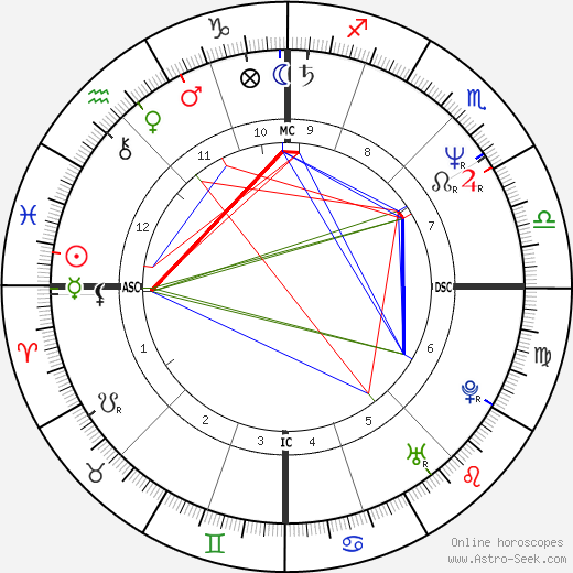 Isabelle Biro birth chart, Isabelle Biro astro natal horoscope, astrology