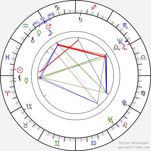 Ladislav Hojer birth chart, Ladislav Hojer astro natal horoscope, astrology